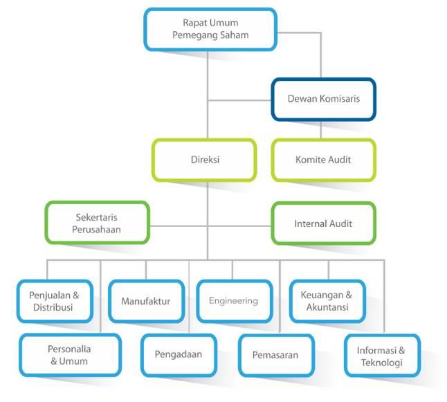 struktur organisasi perusahaan dan tugas tiap posisi jabatan Struktur Organisasi Perusahaan Summarecon contoh struktur organisasi perusahaan