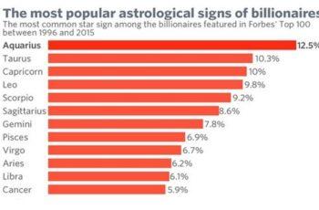 zodiak orang kaya