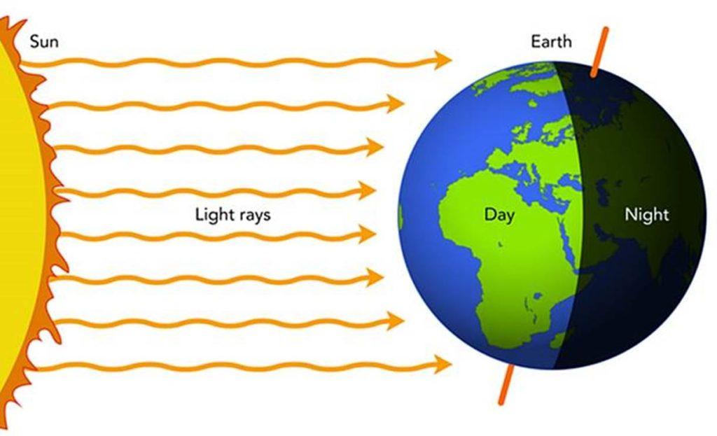 rotasi bumi siang malam