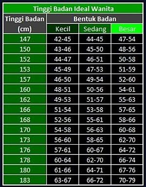 160 berat 60 cm kg tinggi 10 Cara