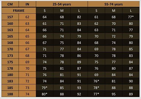 tabel berat badan
