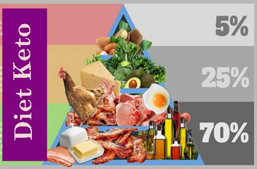diet ketogenik